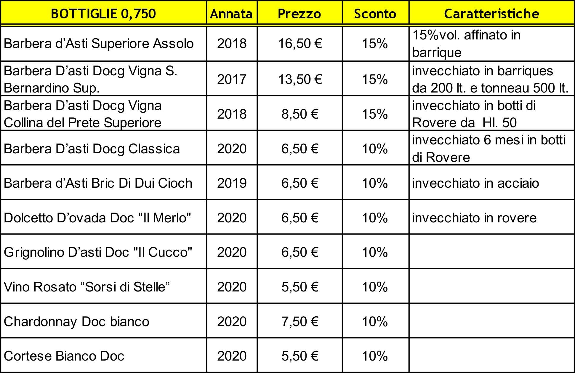 Sconti F.lli Pavia